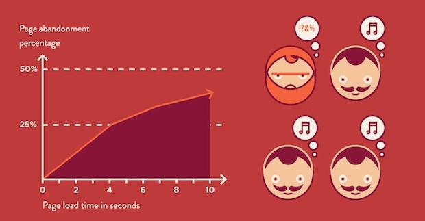 Γραμμική σχέση του χρόνου σε δευτερόλεπτα για page load με το % page abandonment