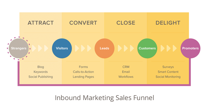 Inbound Marketing Sales Funnel