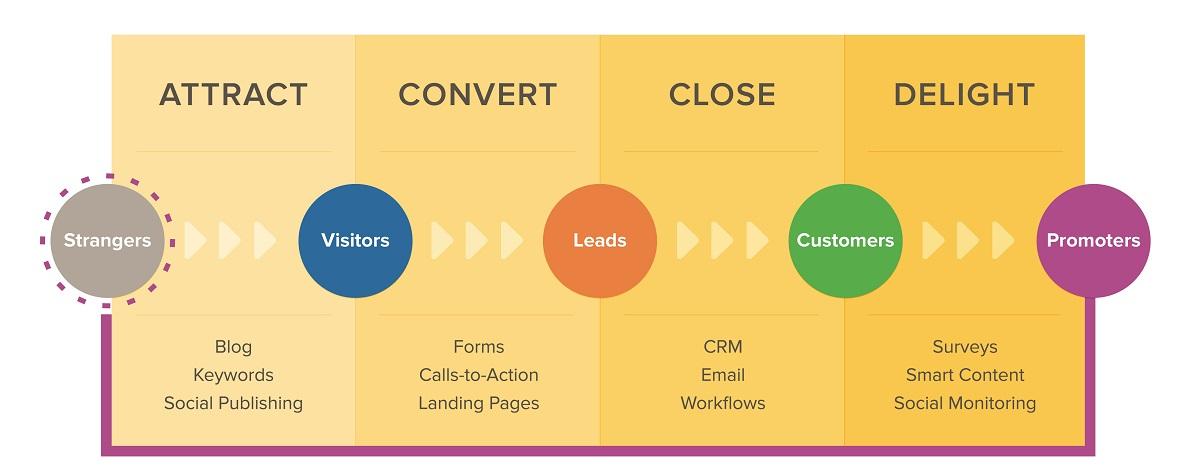 Τα 4 στάδια του Inbound Marketing