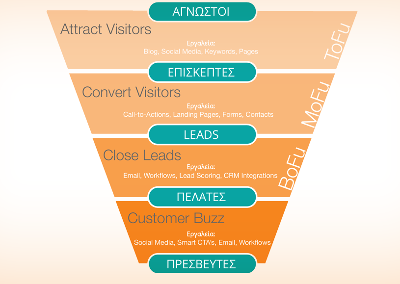 inbound-marketing-sales-funnel-small