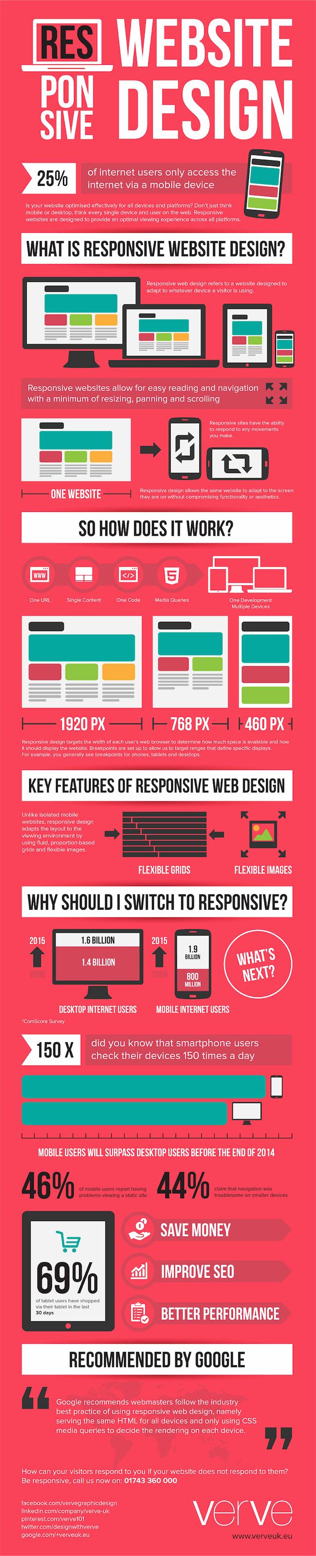 Infographic - Τι είναι το Responsive Web Design