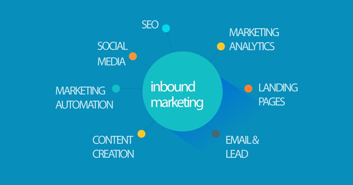 Inbound Marketing - Τι είναι;