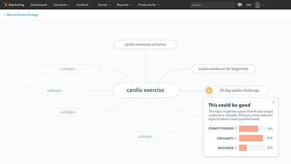 Hubspot - Content Strategy tool