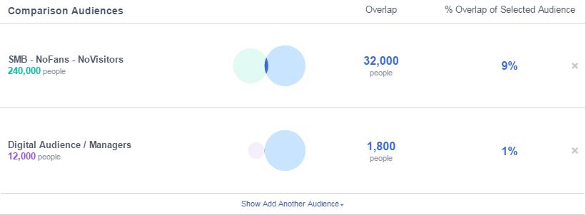 Facebook Audience Overlap - Βήμα 2 - Αφαίρεση κοινού