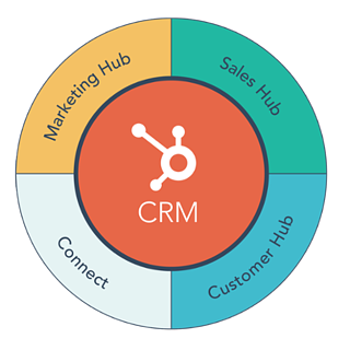 HubSpot CRM diagram