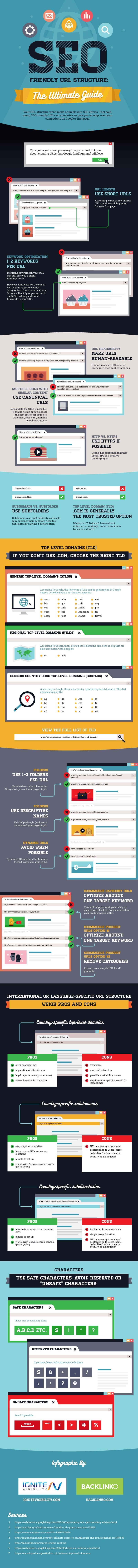 SEO URL-Structure infographic