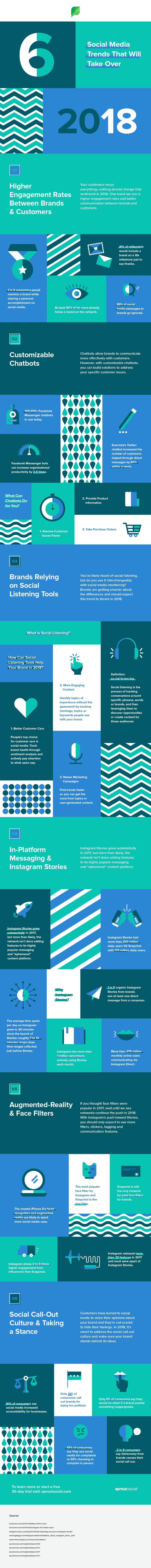 Social Media Trends 2018 Infographic