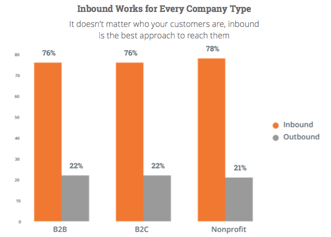 Το Inbound Marketing δεν αφορά μόνο τις B2B επιχειρήσεις