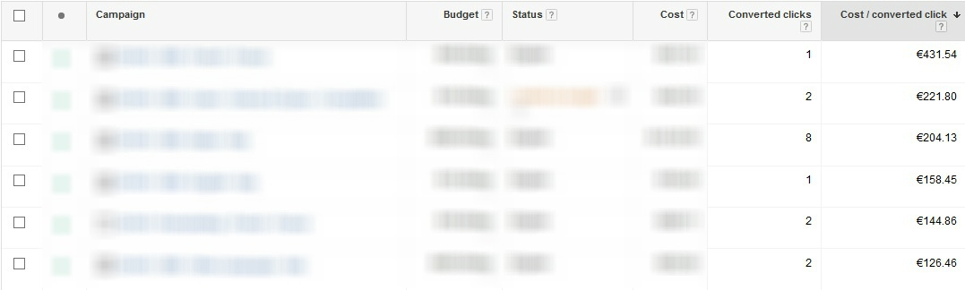 google adwords campaign opportunities