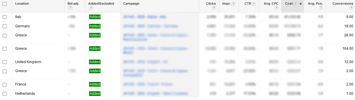 google adwords opportunities user locations