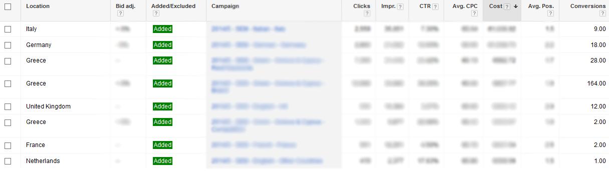 google adwords opportunities user locations