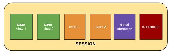 Google Analytics - Hits σε ένα Session