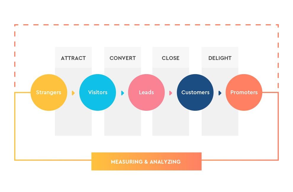 Η μεθοδολογία του inbound marketing
