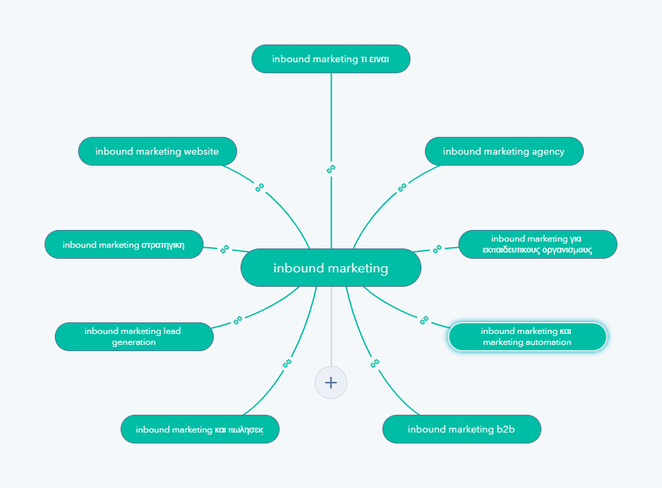 Topic cluster: Inbound Marketing