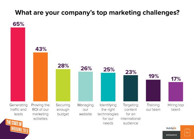State of Inbound 2016 - Marketing challenges