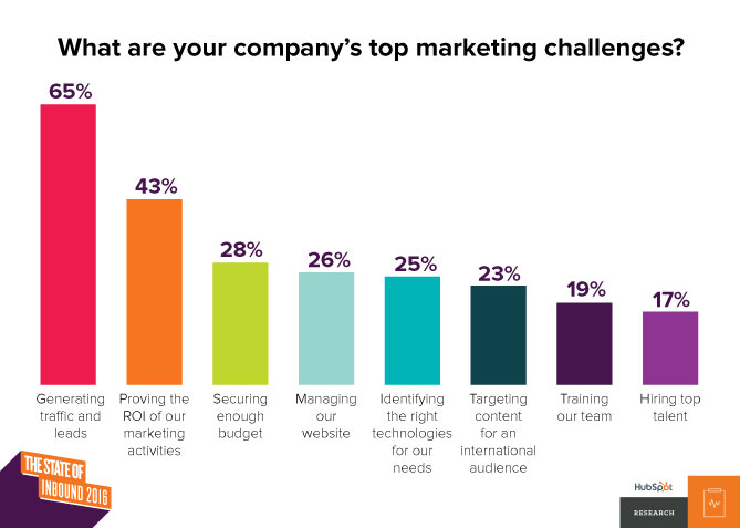 State of Inbound 2016 - Marketing challenges