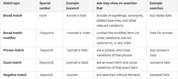 Google Adwords match keyword types