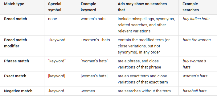 Google Adwords match keyword types