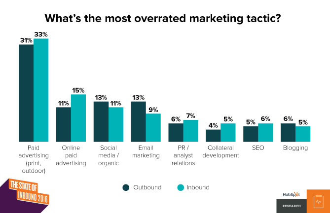 State of Inbound 2016 - Most overrated marketing tactic
