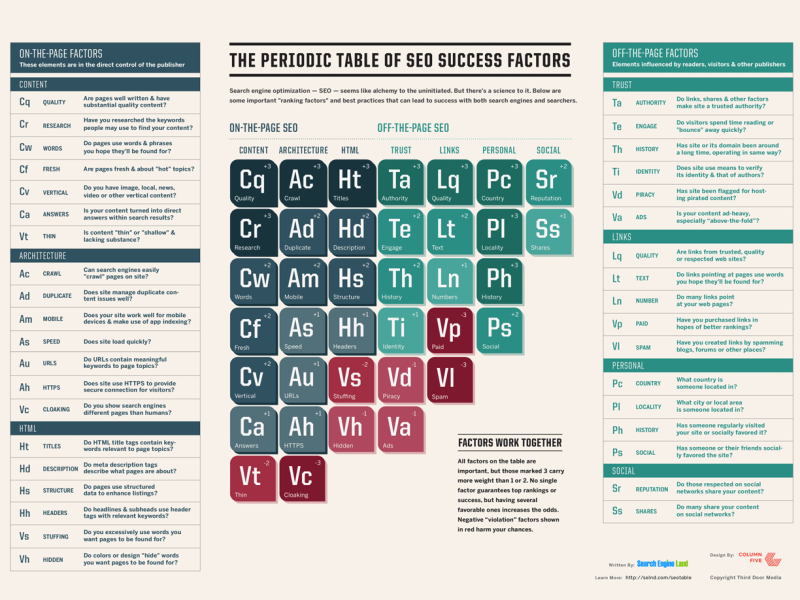 The Periodic Table Of SEO 2015
