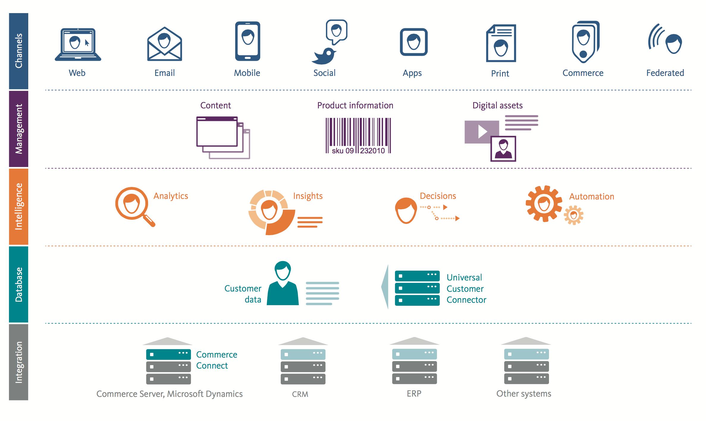 Sitecore Experience Platform