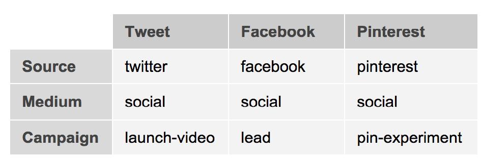 Παράδειγμα χρήσης των UTMs στα Social Media