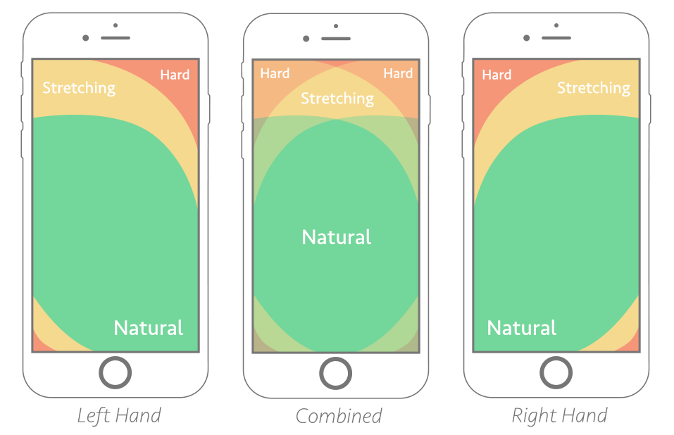 UX design για mobile - thumb zone mapping