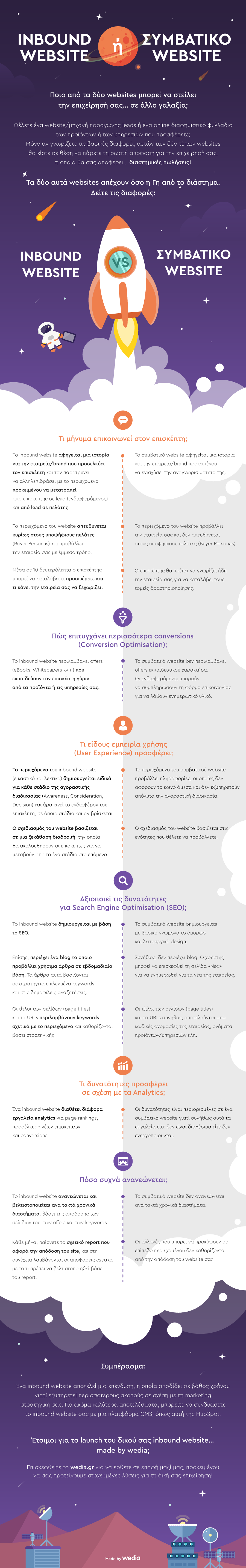 wedia-infographic-inbound-vs-standard-website.png