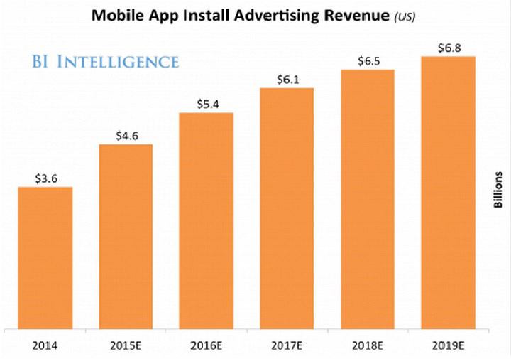 Mobile App Install Advertising Revenue