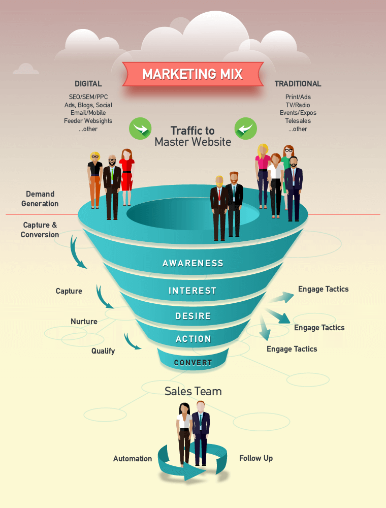 wedia_The-Sales-and-Marketing-Funnel-Approach_POST_IMAGE1.png