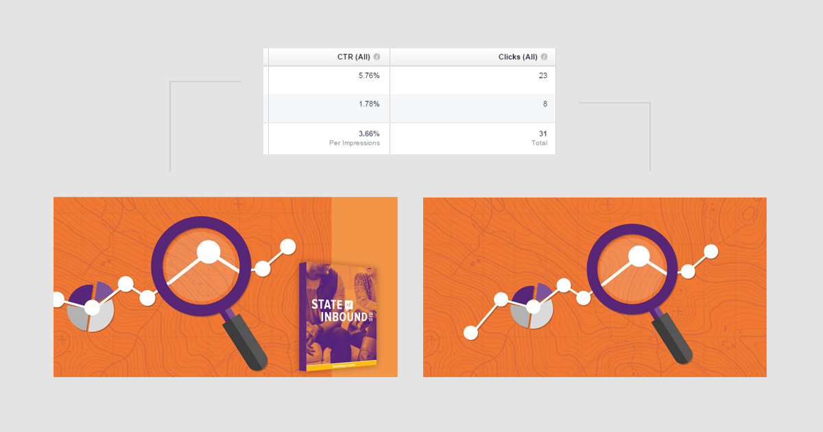 Διαφήμιση facebook - a/b testing στις εικόνες των διαφημίσεων