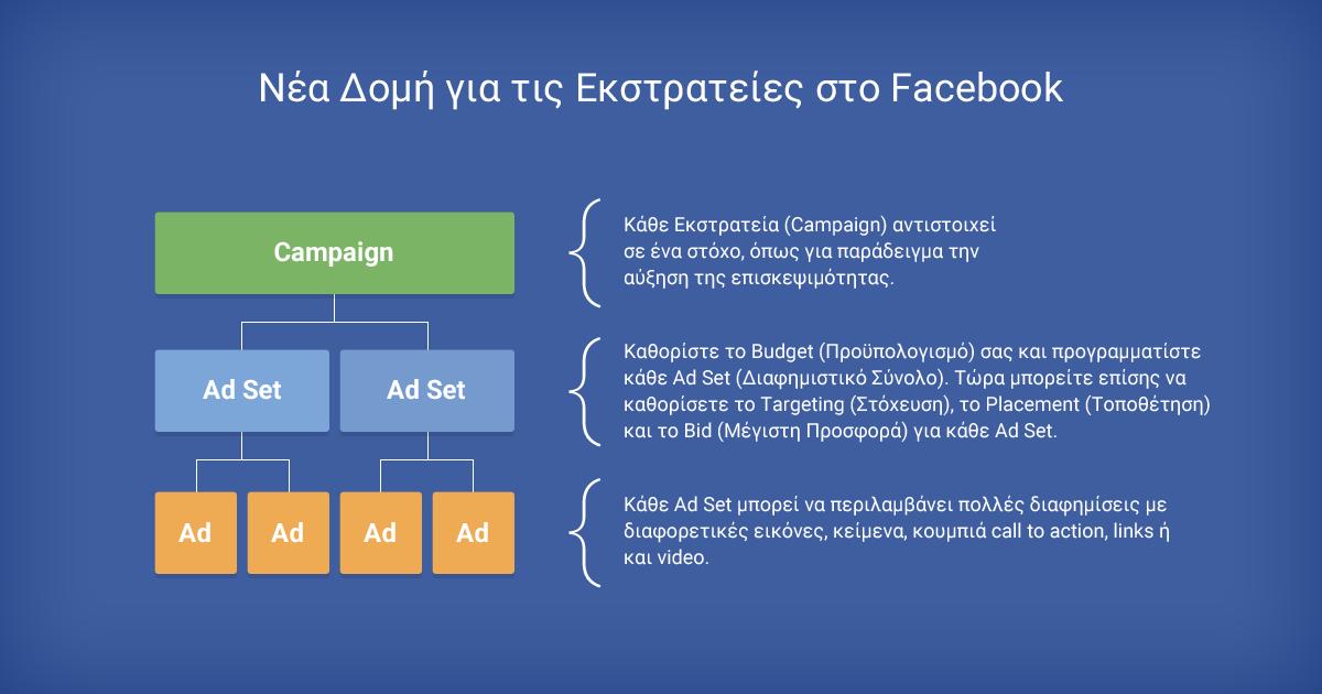 Δομή για τις καμπάνιες στο Facebook