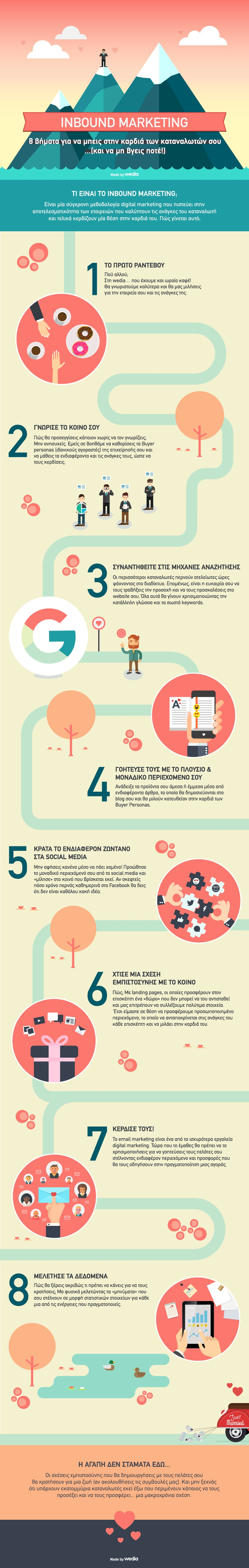 wedia infographic inbound marketing