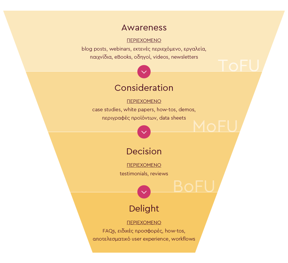 Customer Journey Funnel - Content Strategy