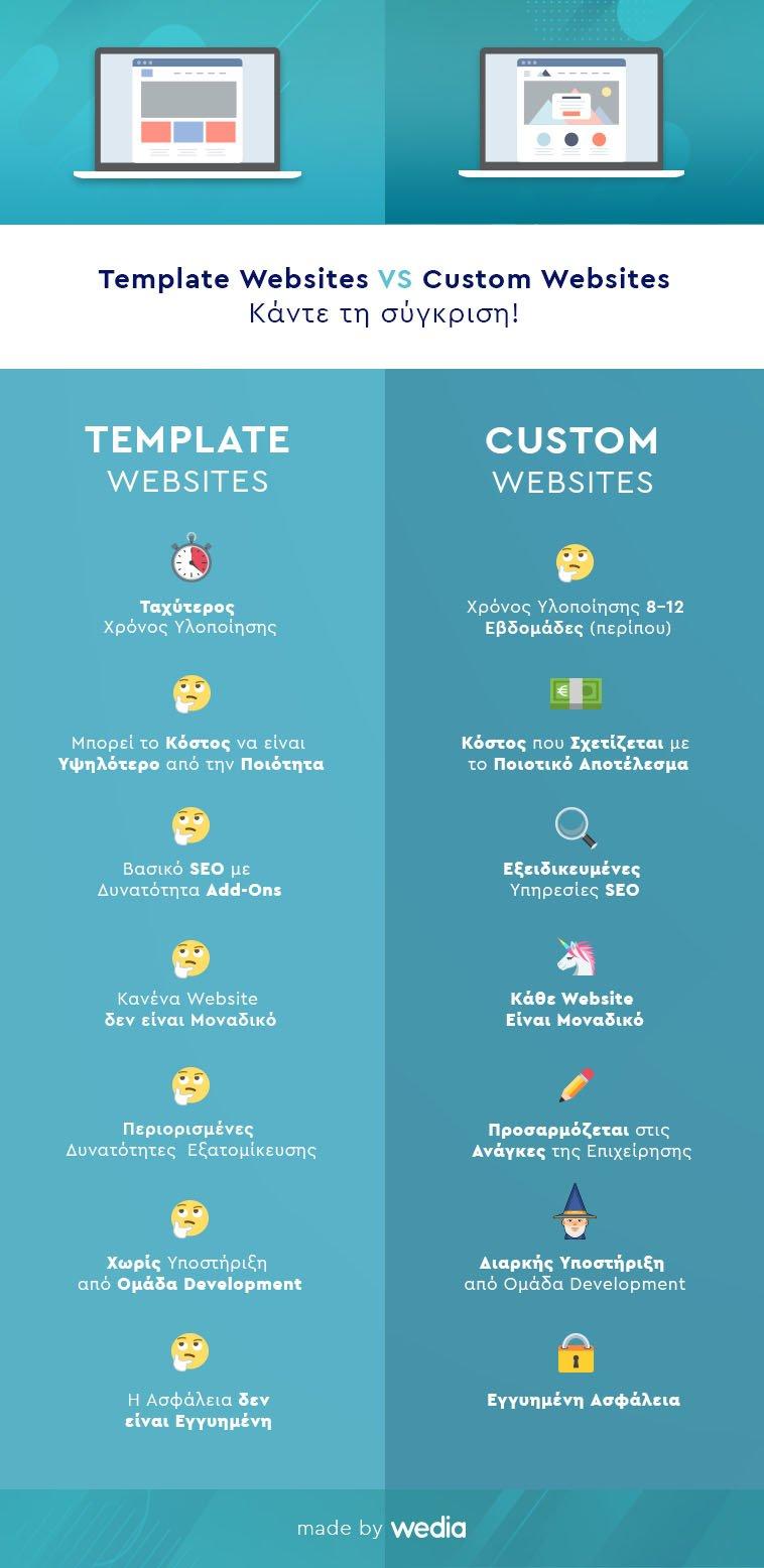 Infographic-custom-vs-template-website