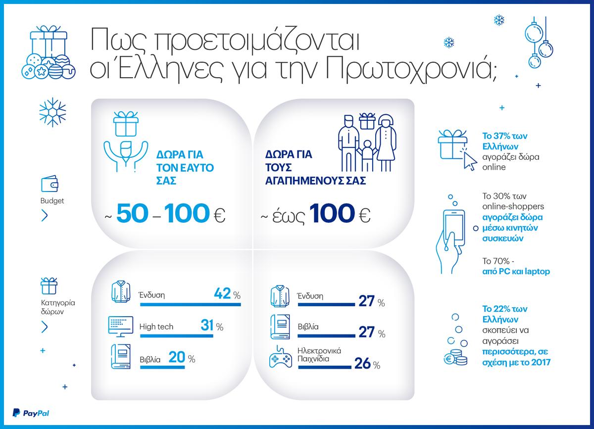 PayPal Infographic για τις αγοραστικές συνήθειες των Ελλήνων τις Χριστουγεννιάτικες εορτές.
