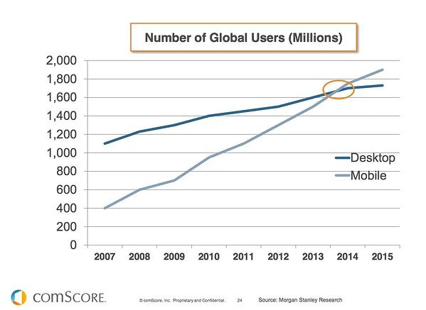 comScore: Mobile vs desktop users