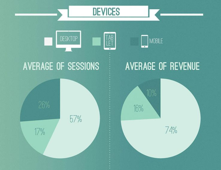 eshop KPIs by device