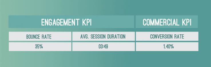eshop average KPIs: Bounce rate, time on site, and conversion rate