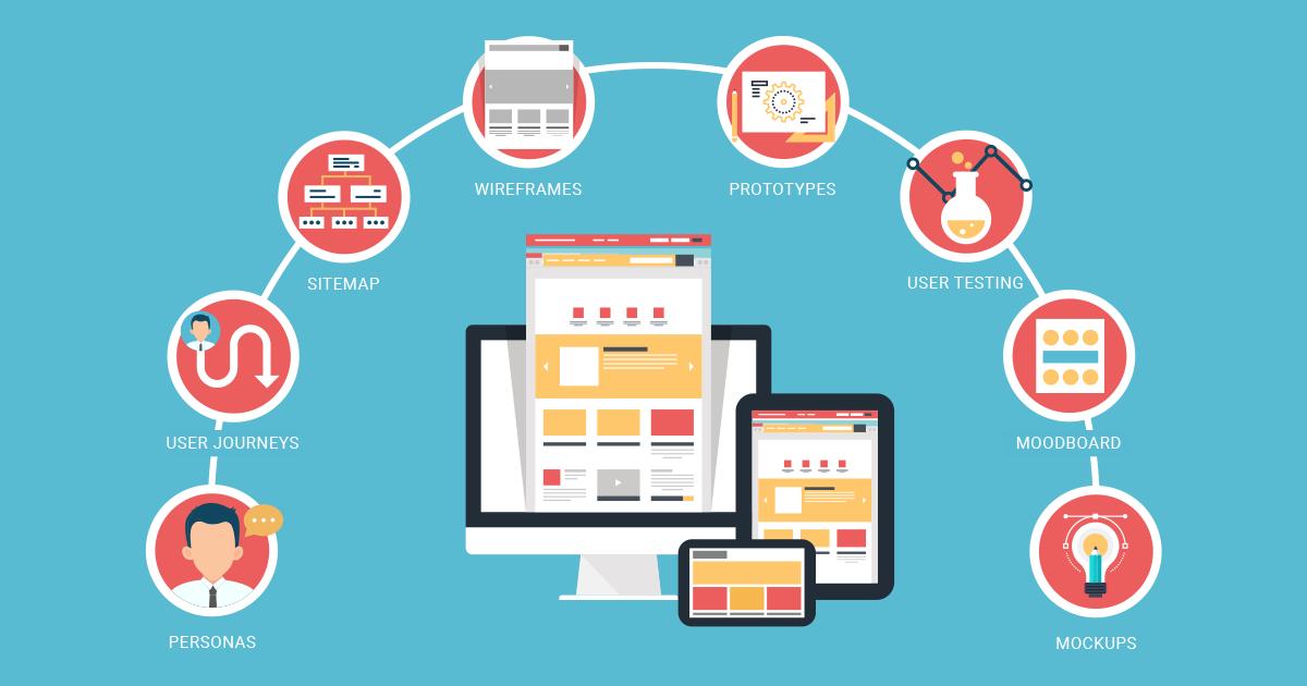 Πώς σχεδιάζεται ένα website... made by wedia