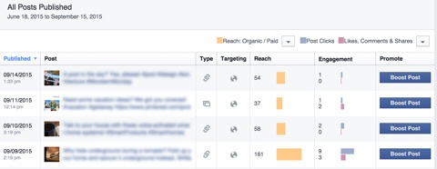 facebook marketing insights all post publshed