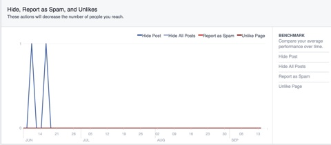 facebook marketing insights hide spam unlikes