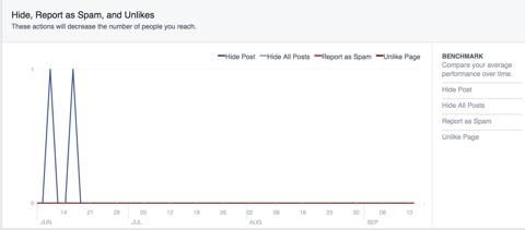 facebook marketing insights hide spam unlikes