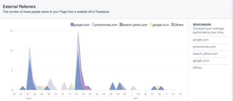 facebook marketing insights external referrers