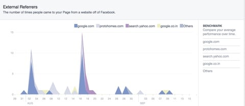 facebook marketing insights external referrers
