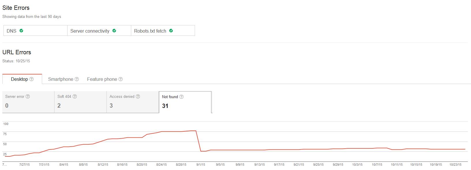 google search console errors